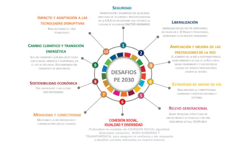 El Plan Estratégico 2030 de Adif y Adif AV. una garantía de futuro